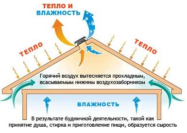 Принцип вентиляции
