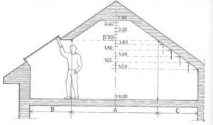 какой высоты должен быть потолок в магазине