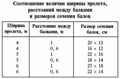 Таблица поперечного сечения балок