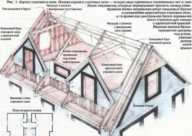 Схема крепления окна