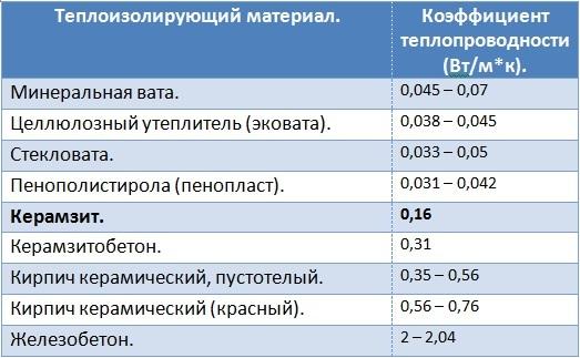 Теплоизоляционные свойства