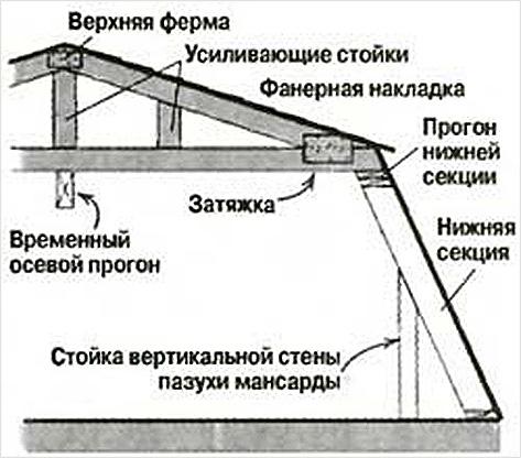 Схема стропил
