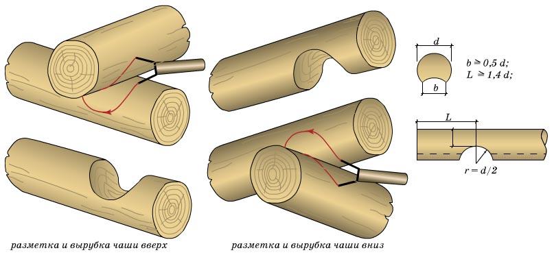 Схема зачистки бревен