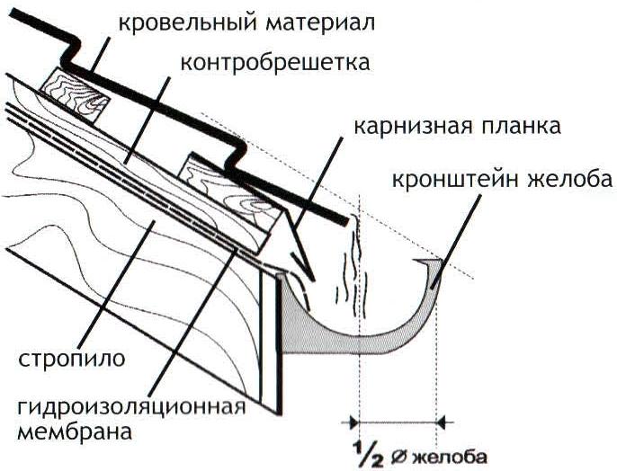 Схема крепления слива
