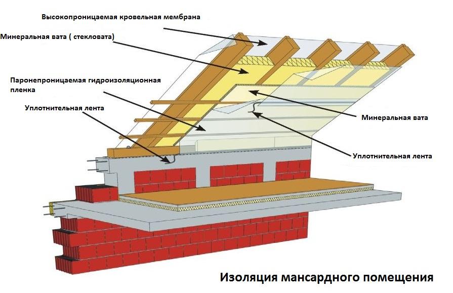 Схема пароизоляции мансарды