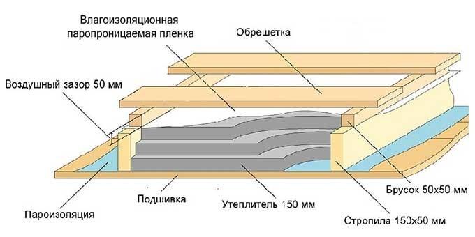 Схема утепления перекрытий