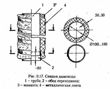 Схема утепления трубы минватой