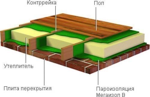 Схема пола на чердаке
